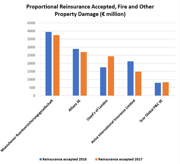 Figure 1: Proportional Reinsurance Accepted, Fire and Other Property Damage (€ million)