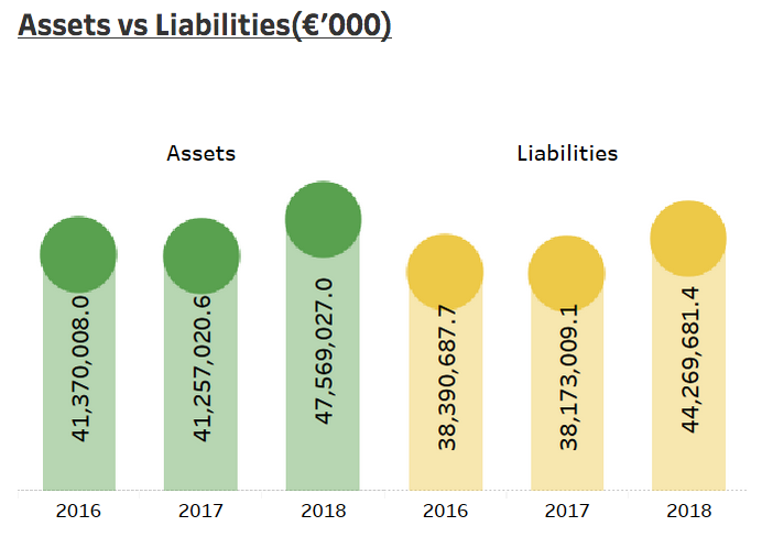 Chart 1: Evolution in assets and liabilities for PIC plc, euros (Source: Insurance Risk Data)