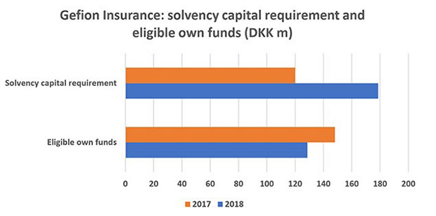 "Figure 1: Gefion Insurance: solvency capital requirement and eligible own funds (DKK m). Source: : Gefion Insurance 2018 solvency and financial condition report analysed by <a href=""https://www.insuranceriskdata.com/"">Insurance Risk Data</a>."