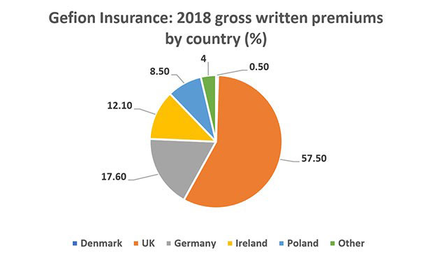 Figure 2: Gefion Insurance: 2018 gross written premiums by country (%). Source: Gefion Insurance 2018 solvency and financial condition report analysed by Insurance Risk Data.