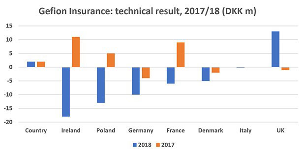 Figure 3: Gefion Insurance: technical result, 2017/18 (DKK m). Source: Gefion Insurance 2018 solvency and financial condition report analysed by Insurance Risk Data.