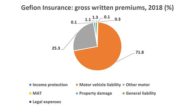 Figure 4: Gefion Insurance: gross written premiums, 2018 (%). Source: Gefion Insurance 2018 solvency and financial condition report analysed by Insurance Risk Data.
