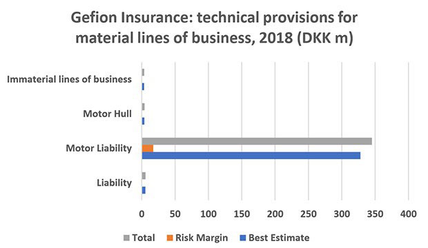 Figure 5: Gefion Insurance: technical provisions for material lines of business, 2018 (DKK m). Source: Gefion Insurance 2018 solvency and financial condition report analysed by Insurance Risk Data.