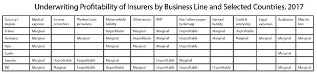 Table 1: Underwriting Profitability of Insurers by Business Line and Selected Countries, 2017. Blank space indicates profitable line with COR <90%. Source: Insurance Risk Data. Full details for other EEA countries are available in an industry report being published in the coming months